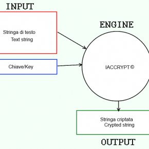 iACCrypt - Algoritmo di criptaggio decriptaggio stringhe