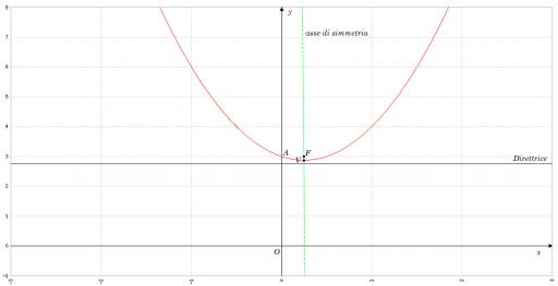 grafico_esempio