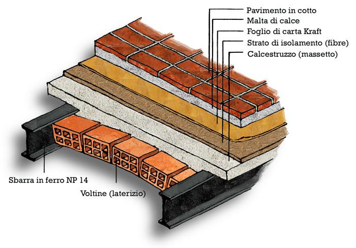Combinazioni di carico romoletto blog for Materiali da costruzione della casa