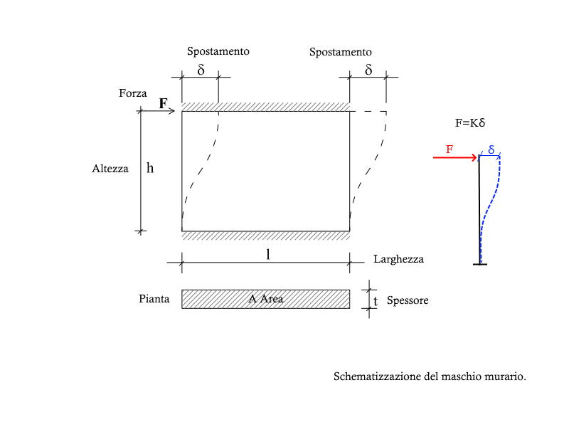 Schematizzazione del maschio murario
