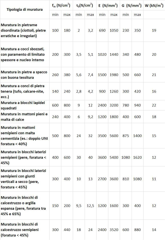 Tipologia di Muratura - Tabella 1 (tabella C8A.2.1-NTC2008)