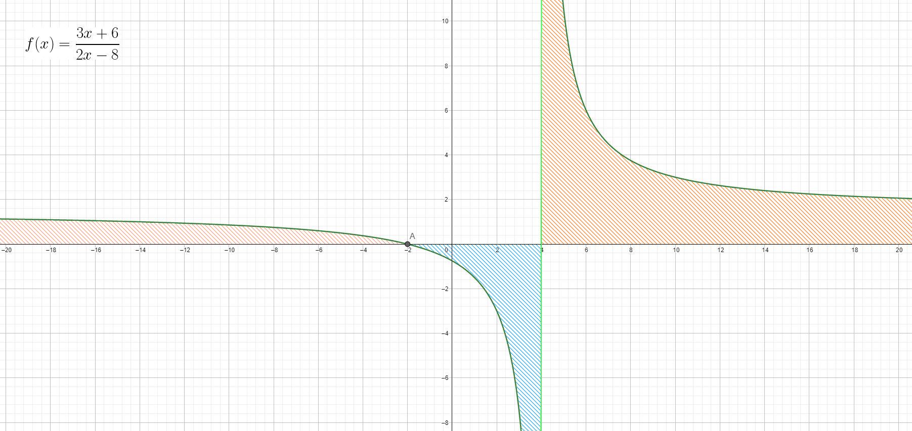 Disequazioni polinomiali fratte - esempio