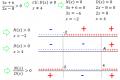 Disequazioni fratte o frazionarie - Matematica