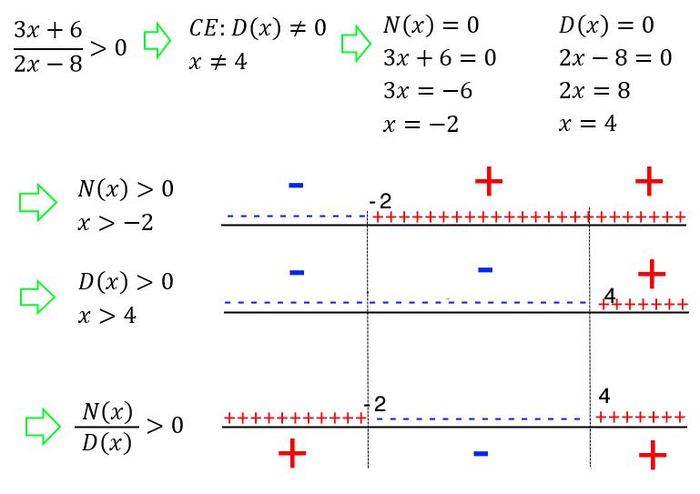 Disequazioni fratte o frazionarie – Matematica