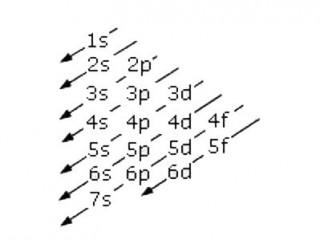 Configurazione elettronica degli elementi - Chimica