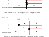 Disequazioni fratte con parametro – Matematica