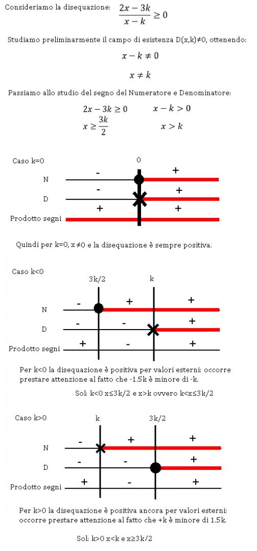 Disequazioni fratte con parametro - Esempio - Matematica