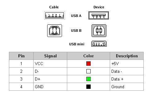 PinOut USB - Trasmettitore audio FM - Circuiti elettronici