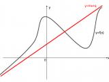 Asintoti obliqui – Matematica