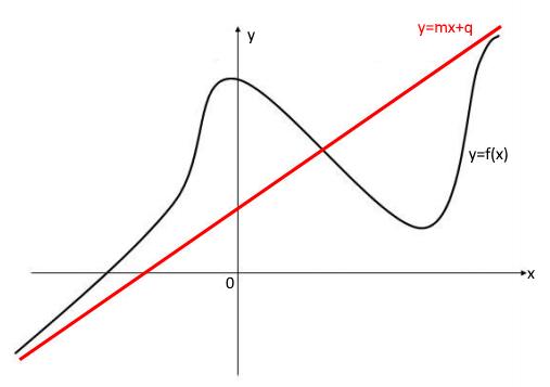 Asintoti obliqui - Matematica