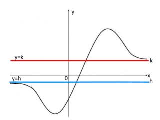 Asintoti orizzontali - Matematica