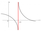Asintoti verticali - Matematica