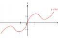 Simmetrie nelle funzioni - Matematica