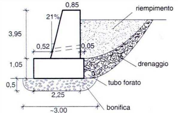 Muro di contenimento in calcestruzzo non armato