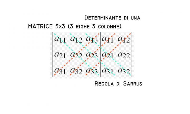 Calcolo del Determinante 3x3 - Simple APPs