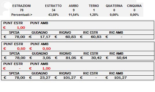 Spese Ricavi Guadagni - 14-2-17