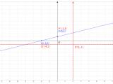 Retta R024 – Problemi di Geometria Analitica