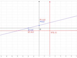 Grafico del retta del problema R024 - Geometria Analitica