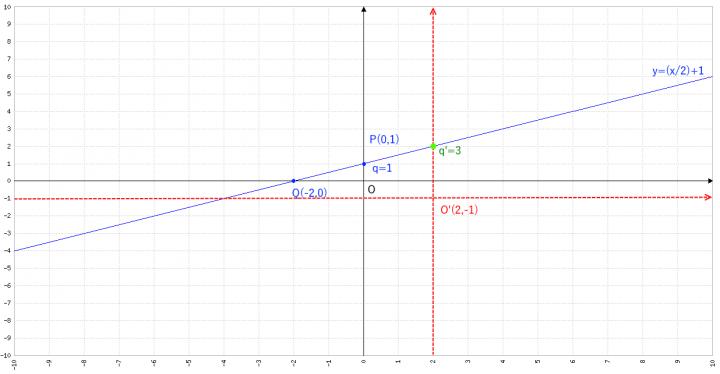 Grafico del retta del problema R024 - m e q - Geometria Analitica
