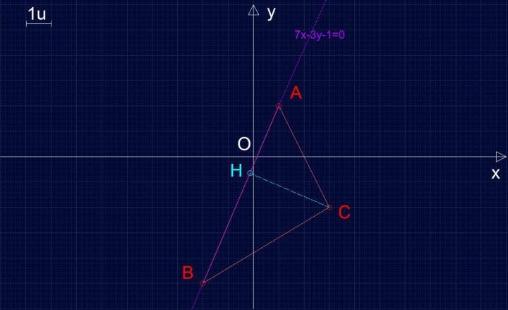 Retta R137 - Distanza retta punto