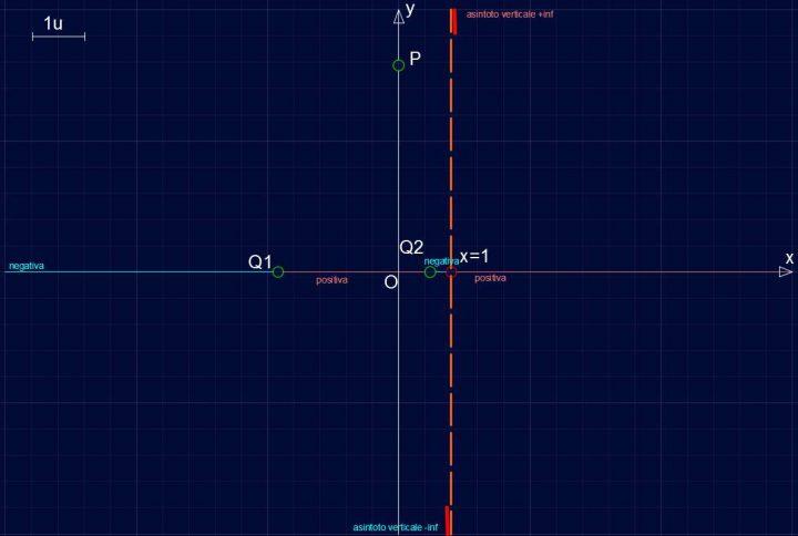 Studio di Funzione SF005 - Asintoti verticali