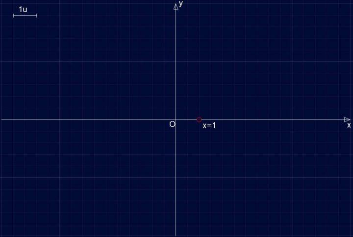Studio di Funzione SF005 - Campo di esistenza