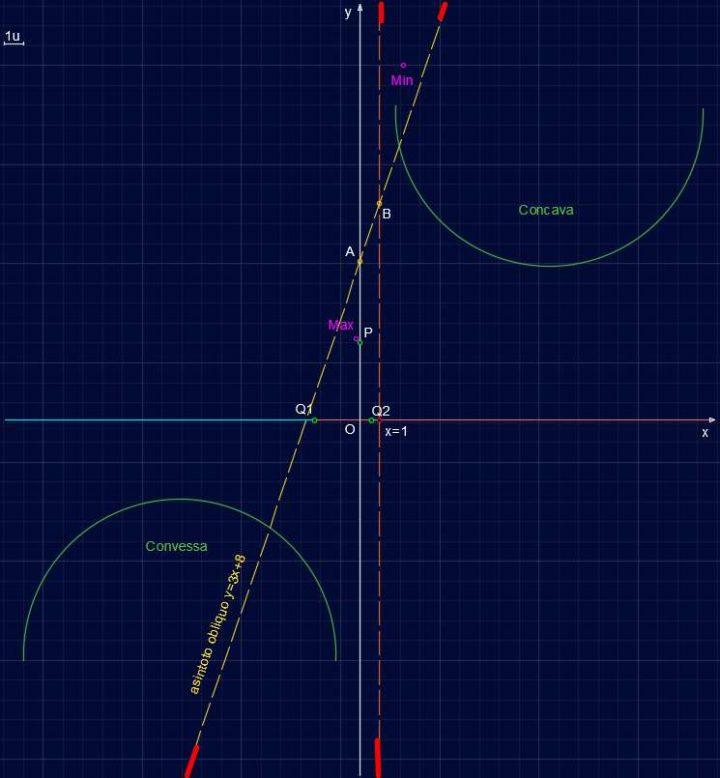 Studio di Funzione SF005 - Concavità e convessità