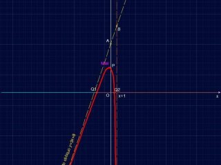 Studio di Funzione SF005 - Grafico finale