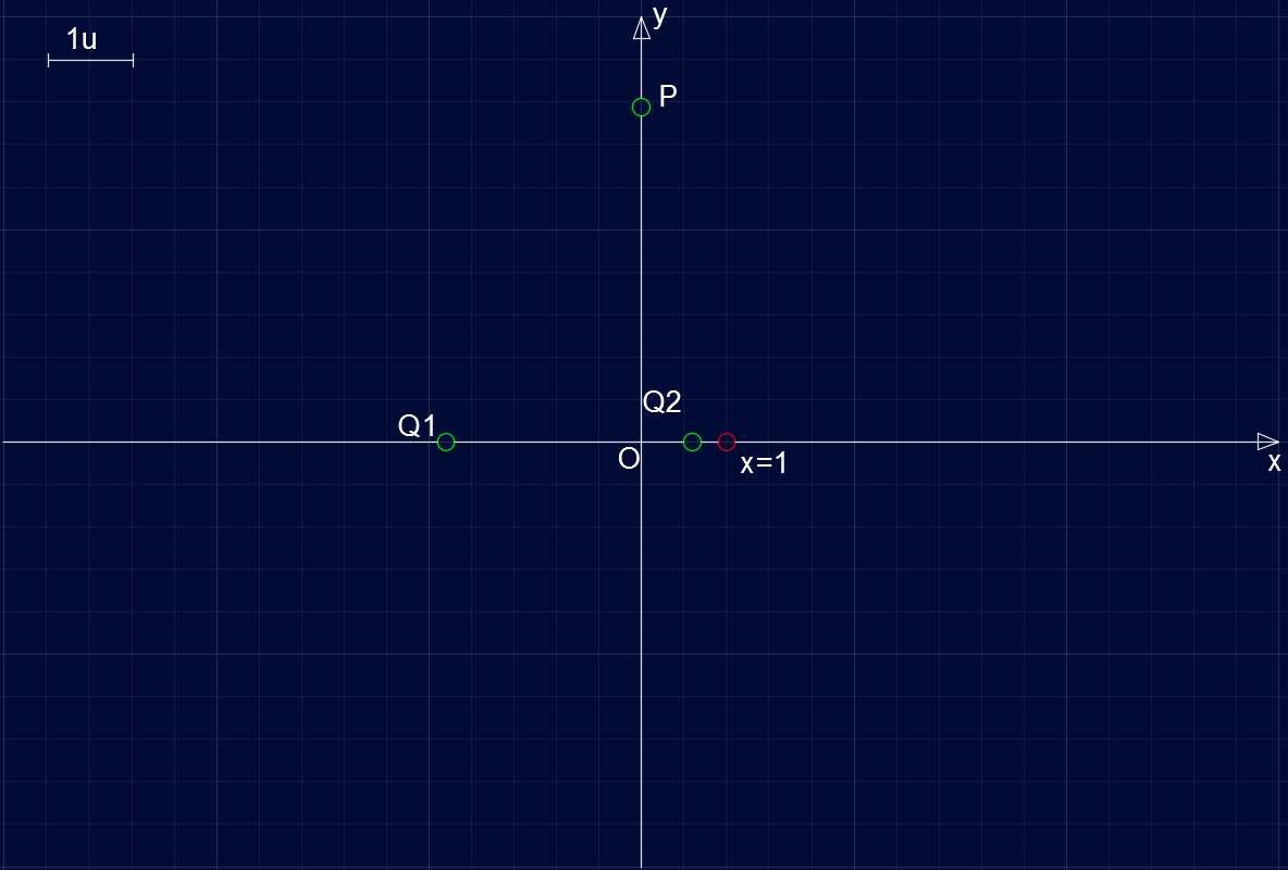 Studio di Funzione SF005 - Intersezione con gli assi