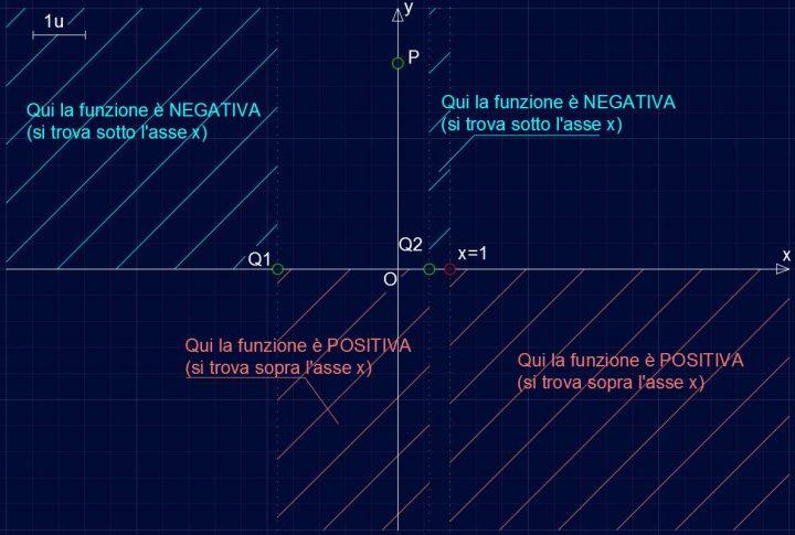 Studio di Funzione SF005 - Positività e negatività