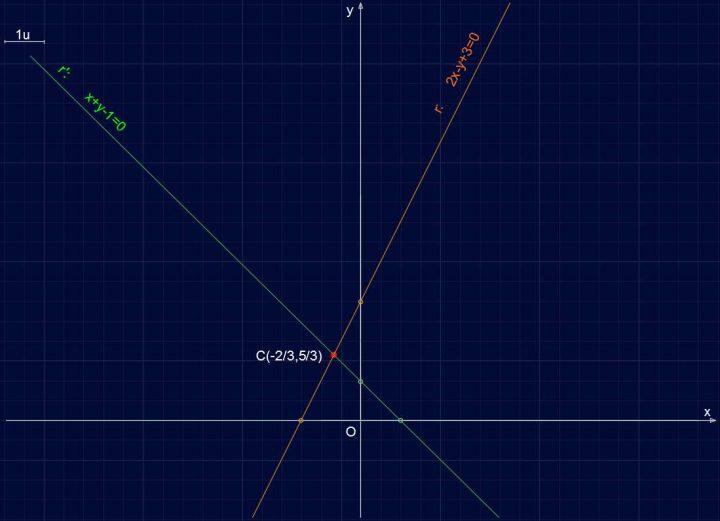 Retta R103 - Piano cartesiano, Fascio di rette proprio e centro del fascio