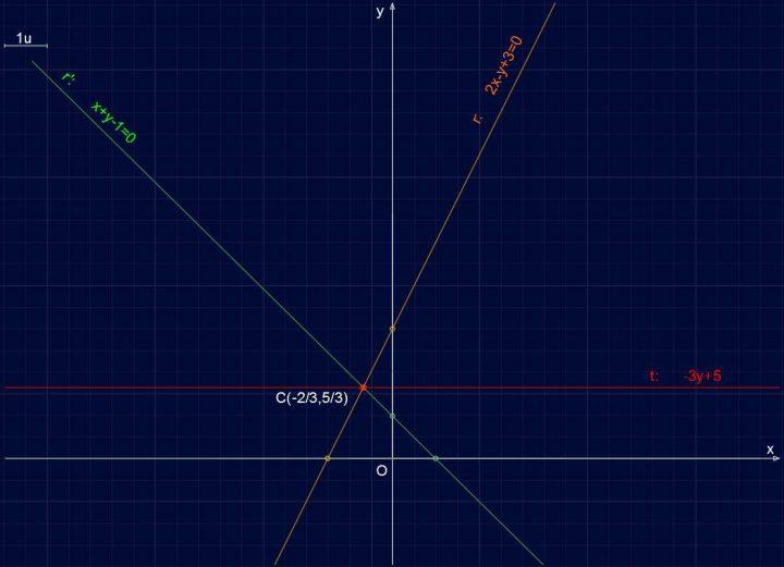 Retta R103 - Retta parallela all'asse x