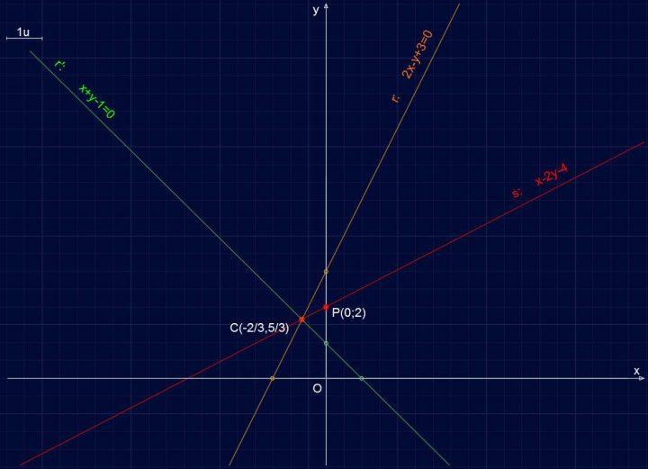 Retta R103 - Retta passante per P(0;2)