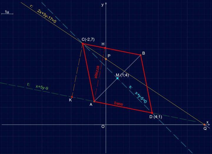 Retta R141 - Altezza del Parallelogramma ABCD