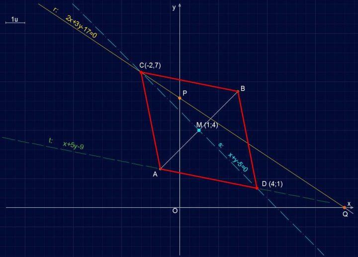 Retta R141 - Individuazione del parallelogramma ABCD