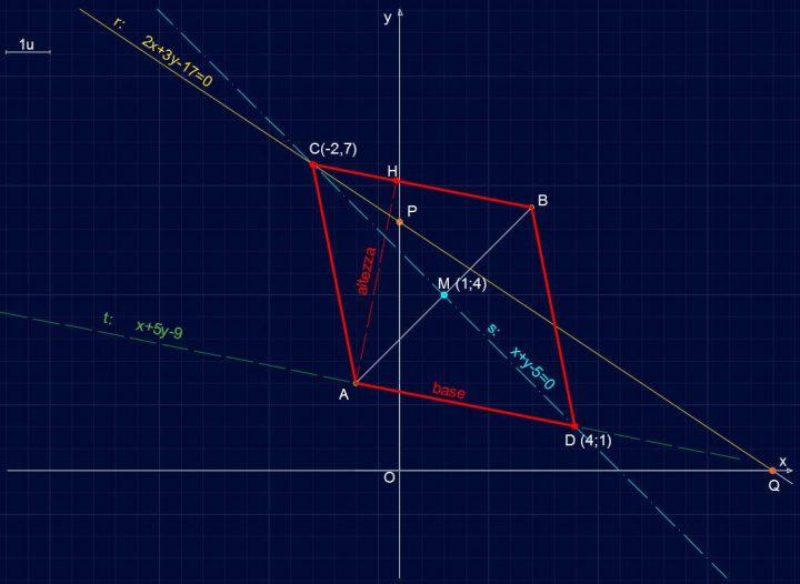 Retta R141 - Perimetro e Area del Parallelogramma ABCD