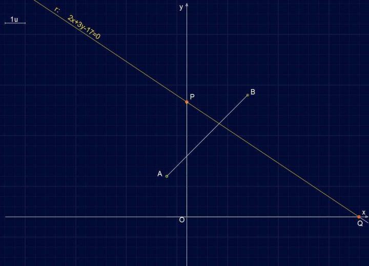 Retta R141 - Piano Cartesiano, punti e retta