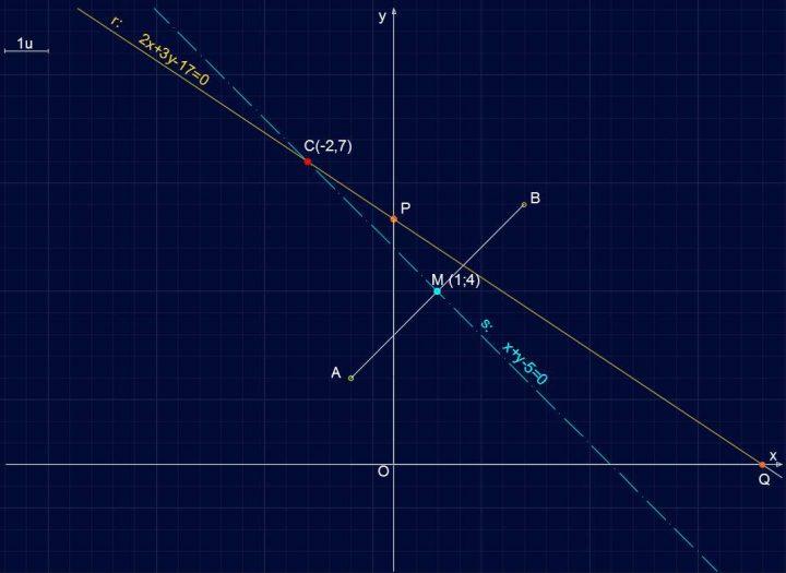 Retta R141 - Risultati Asse del segmento, Punto medio M e Punto C