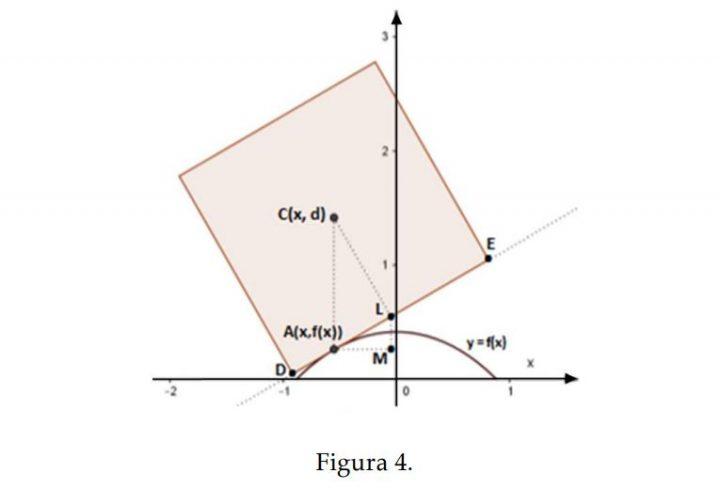 Figura 4 - Problema 1 - Quesito 3 - Maturità Scientifica 2017