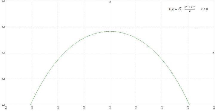 Grafico Equazione Problema 1 Quesito 1 Maturità Scientifica 2017