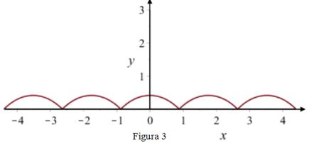 Grafico della Equazione del problema 1 quesito 1 Maturità Scientifica 2017