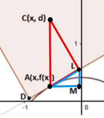 Triangoli simili - Ingrandimento - Maturità scientifica 2017