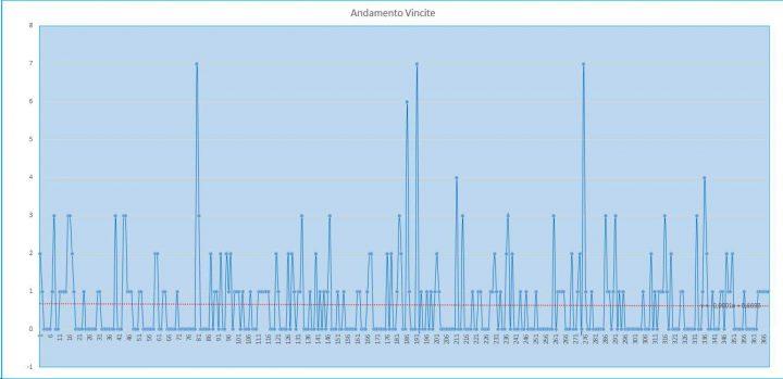 Andamento numero di vincite di tutte le sortite (esiti positivi) - 28 luglio 2017