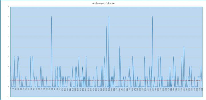 Andamento numero di vincite di tutte le sortite (esiti positivi) - 30 luglio 2017