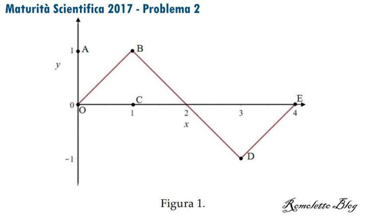 Figura 1 Problema 2 Quesito 1 Maturità Scientifica 2017