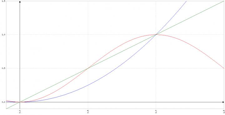 Grafici Funzioni al quadrato Problema 2 Quesito 3 Maturità Scientifica 2017