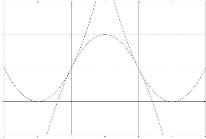 Grafico Integrale Problema 2 Quesito 1 Maturità Scientifica 2017