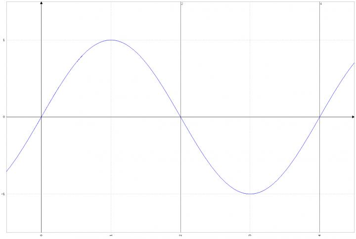 Grafico Sinusoide Problema 2 Quesito 2 Maturità Scientifica 2017