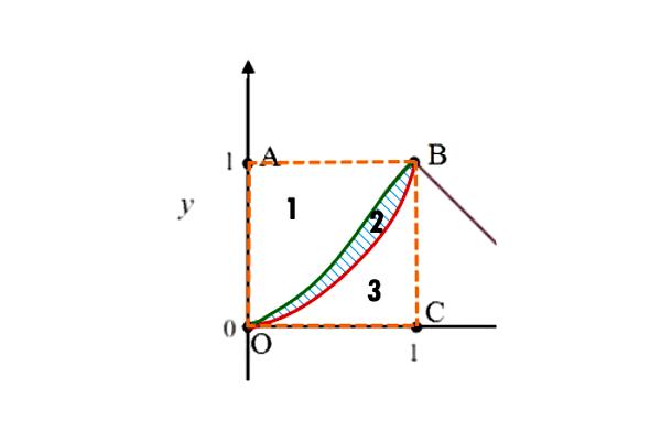 Le tre parti Quadrato Problema 2 Quesito 3 Maturità Scientifica 2017