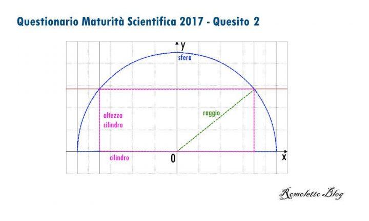 Maturità Scientifica 2017 - Questionario - Quesito 2